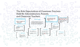 The Role Expectations of Classroom Teachers Held By Administ