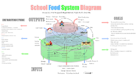 LFS 250 Group 101: School Food System Diagram 2014