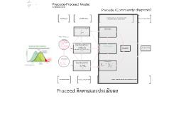 Precede-Model เครื่องมือ 7 ชิ้น