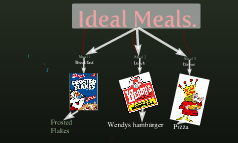 Ideal Meals.