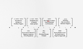 Copy of Timeline Template