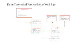 Copy of Three Main Perspectives of Sociology