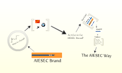 AIESEC Brand