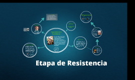 Copy of Etapa de Resistencia