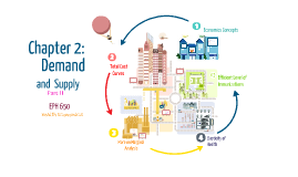 EPH 650 Chapter 2: Supply and Demand (III)