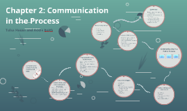 Chapter 2: Communication in the Process