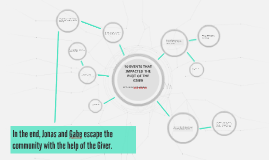10 EVENTS THAT IMPACTED THE PLOT OF THE GIVER
