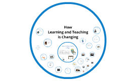 Copy of Copy of How Learning and Teaching is Changing