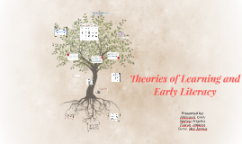 Copy of Theories of Learning and Early Literacy