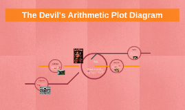 The Devil's Arithmetic Plot Diagram
