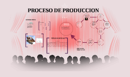 Copy of PROCESO DE PRODUCCION