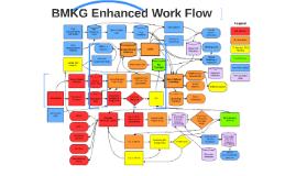 BMKG Enhanced Work Flow