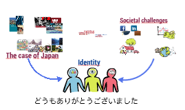 Social Identity Challenges
