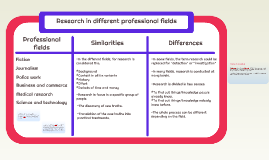 Research in different professional fields