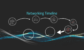 Networking Timeline