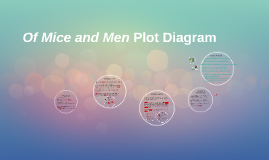 Of Mice and Men Plot Diagram