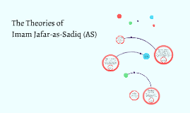 Science of Imam Jafar Sadiq (AS)