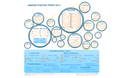 2012 Startup térképe
