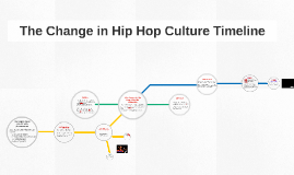 The Change in Hip Hop Culture Timeline