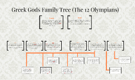 Greek Gods Family Tree (The Main 12)