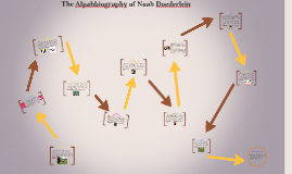 Alphabiography of Noah Doederlein