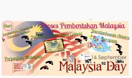 Copy of Formation of Malaysia