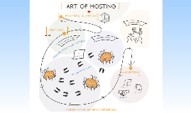 Art of Hosting in pictures