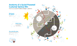FR - Copy of Anatomy of a Social-Powered Customer Service Win