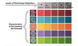 Il modello Technology Integration Matrix