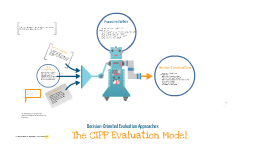 Copy of Copy of The CIPP Evaluation Model