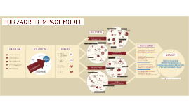 Hub Zagreb impact model