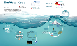 Water Cycle 6th Grade