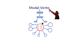 Copy of modal verbs
