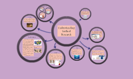 Understanding Method Research