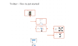 Twitter - How to get started