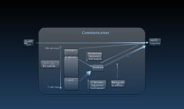 Model of changing behavior through communication