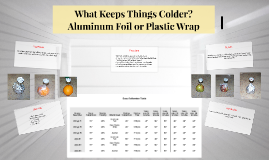Copy of What Keeps Things Colder? Aluminum Foil or Plastic Wrap