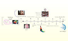 A Time Line About Me.