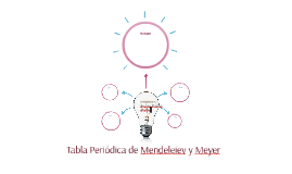 Tabla peridica de mendeleiev y meyer by carolina nuez huere on prezi tabla pe urtaz Image collections