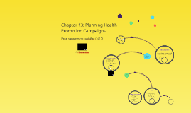 Chapter 13: Planning Health Promotion Campaigns