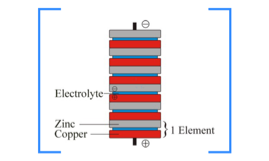 Alesandro Volta and the First Electric Battery