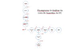 Novo Fluxograma de Análise de Votos