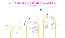 Copy of ALUR PROGRAM KREATIVITAS MAHASISWA