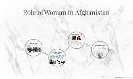 Role of Woman in Afghanistan