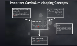 Important Curriculum Mapping Concepts
