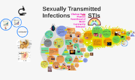 Copy of Sexually Transmitted Infections