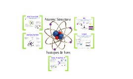Copy of Atomic Structure, Ions, & Isotopes
