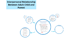 Adult relationship with parent
