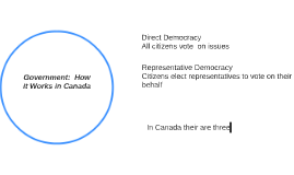 Government:  How it Works in Canada