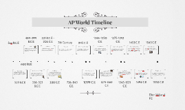 Copy of AP World Timeline